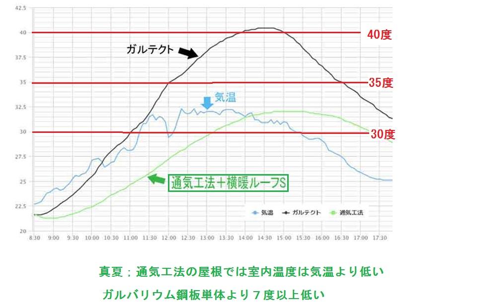 断熱性能比較、ガルバVS通気工法