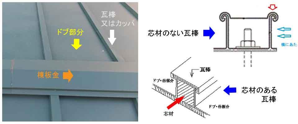 瓦棒の仕組み、各名称