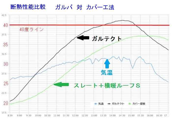 カバー工法 vs ガルバリウム鋼板断熱性能比較