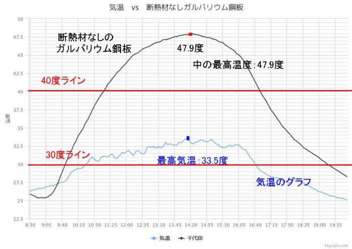 トタンの断熱性能試験 温度試験