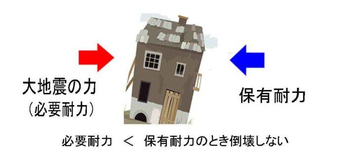 地震の力&家の保有力