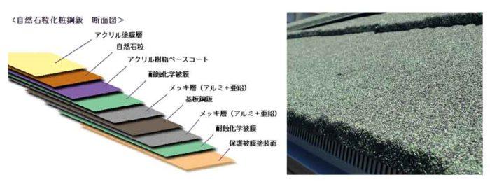 石粒付鋼板 構成 組成