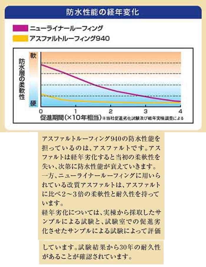 ルーフィングの耐用年数比較