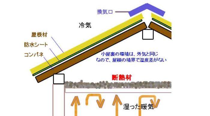 天井断熱の図