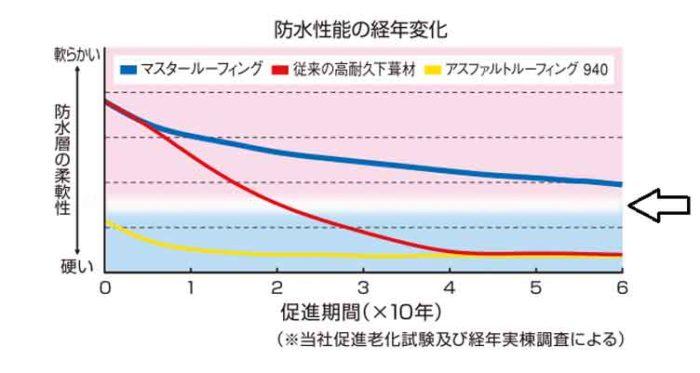 ルーフィングの促進試験のグラフ