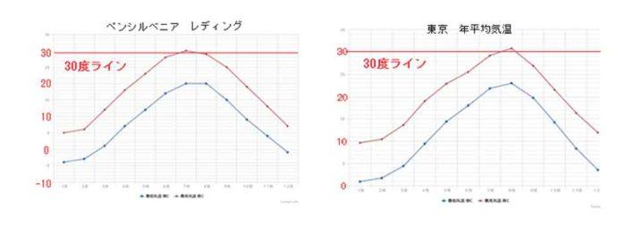 気温のグラフ レディング