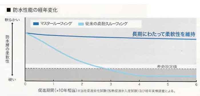 マスタールーフィングの寿命曲線