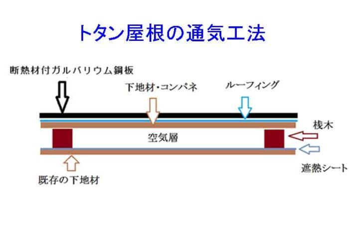 トタンの通気工法