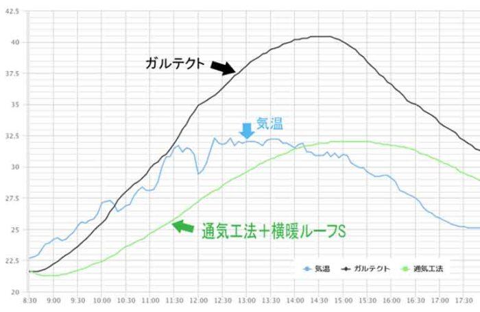 通気工法の断熱性能グラフ