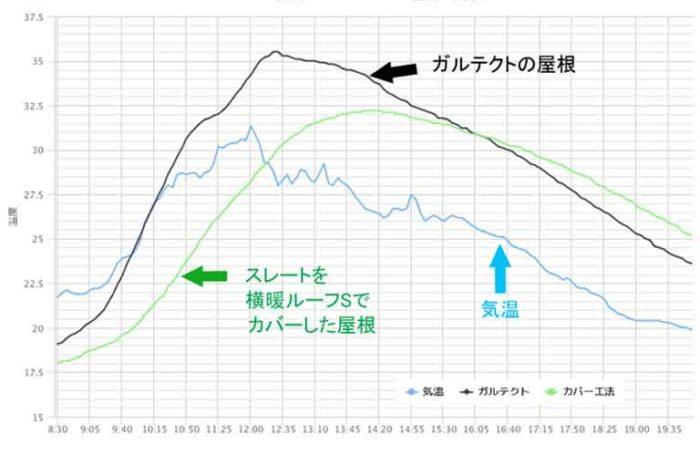 断熱性能比較 カバー工法とガルテクト