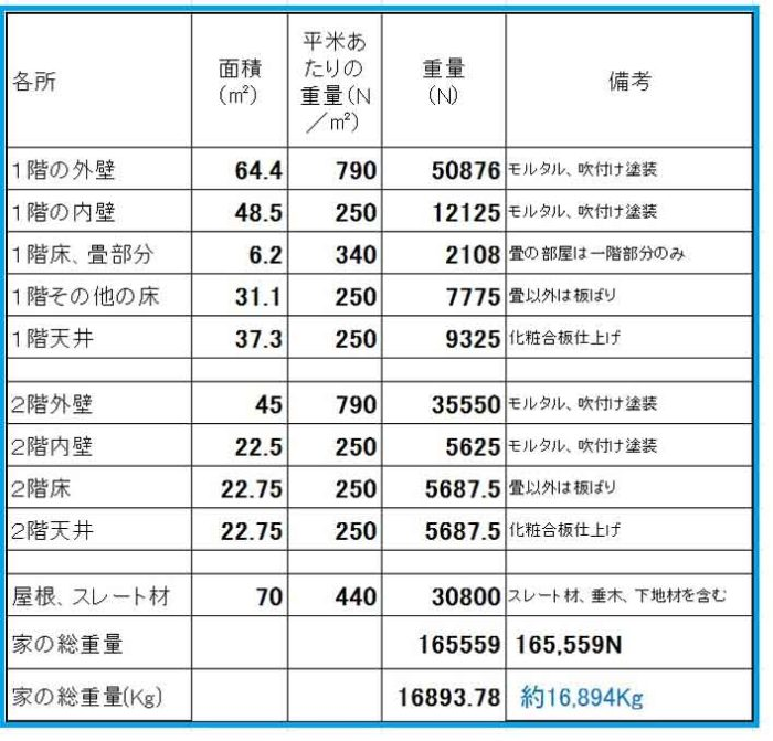 家の重量計算表