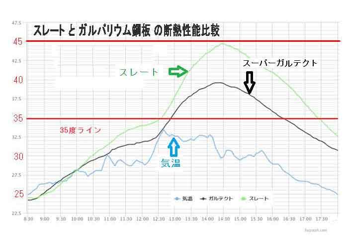コロニアルとガルバ温度比較グラフ