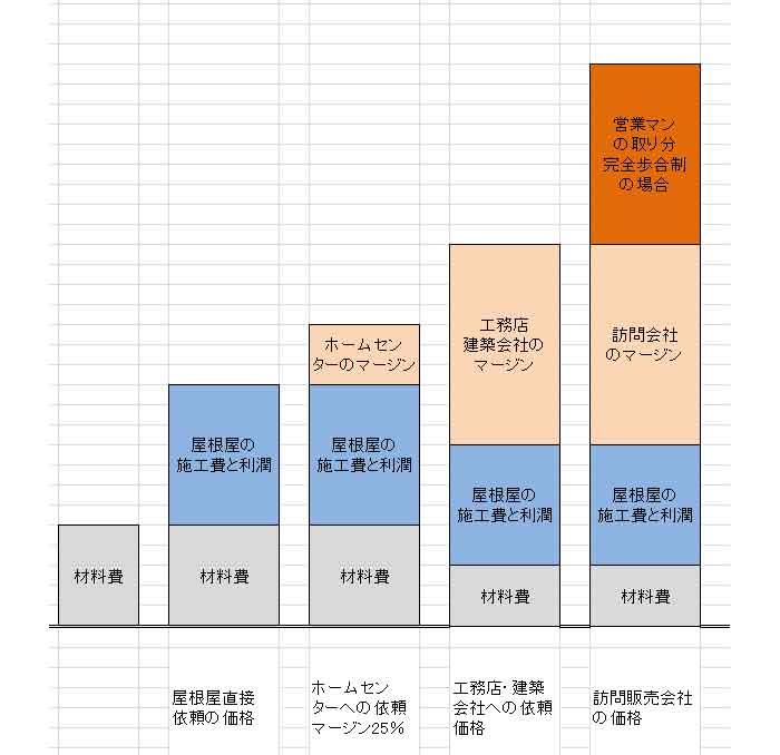 会社ごとのマージングラフ