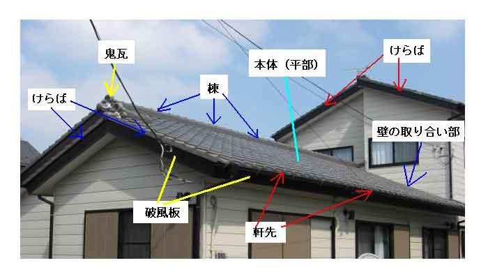 屋根の各部の名称