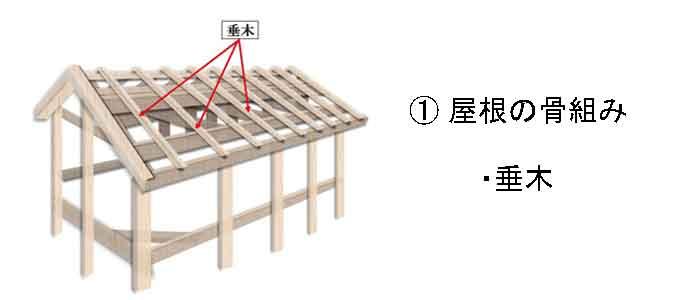 屋根の構造、骨組み、垂木
