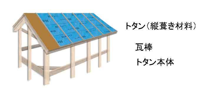 縦葺き構造