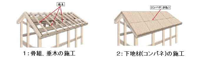 屋根の骨組み構造