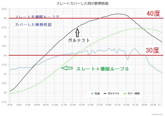 カバー工法の断熱性能データ