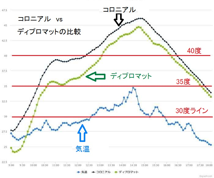 コロニアルとディプロマットとの断熱性能比較