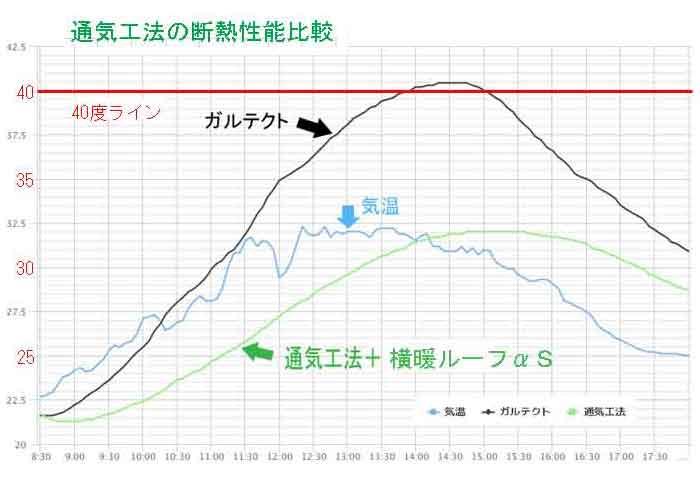 通気工法の断熱性能