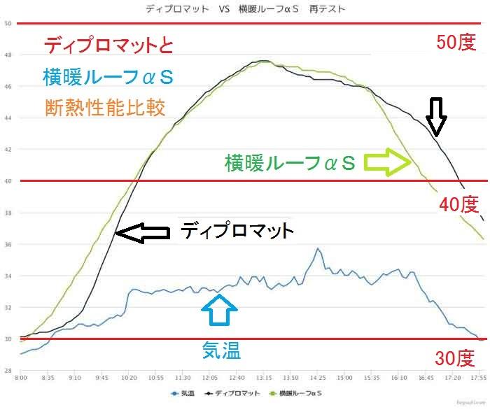 石粒付鋼板の断熱性能グラフ