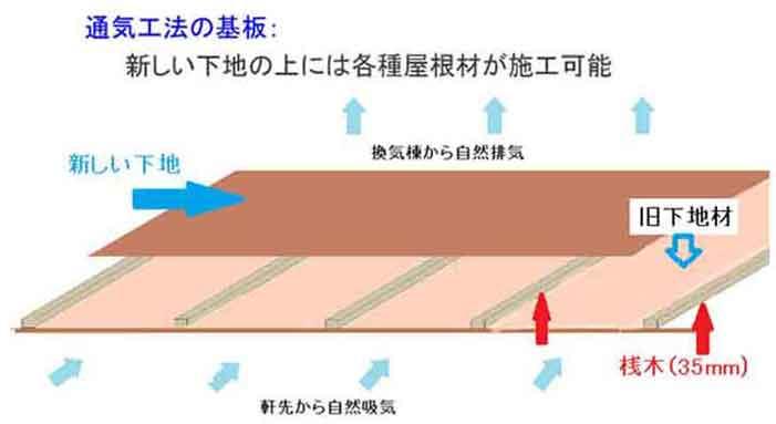 通気工法解説図1