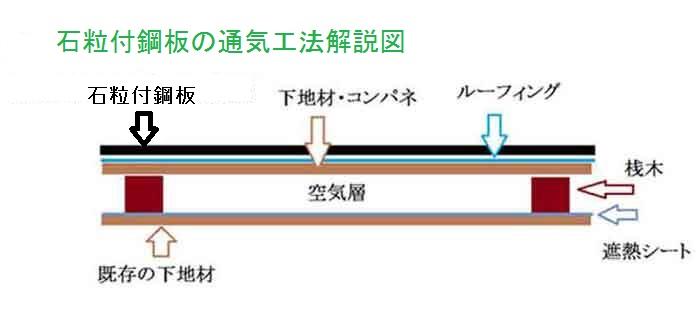 通気工法解説図2