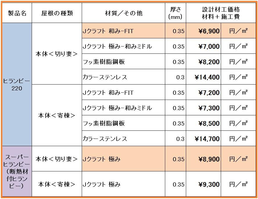 ヒランビー設計価格