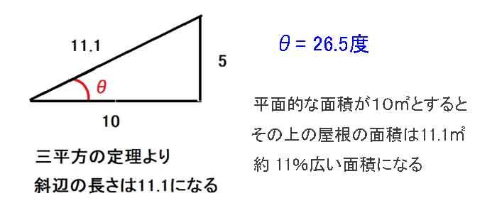 屋根の勾配の表示のやり方