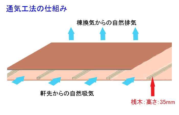 通気工法解説図