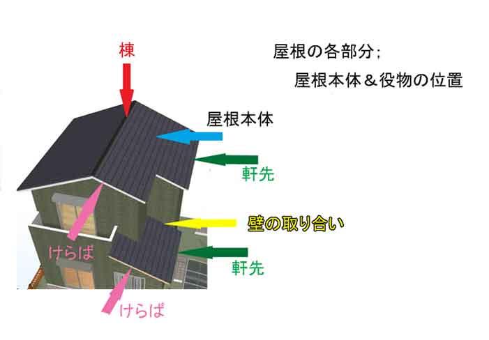 屋根の役物の位置