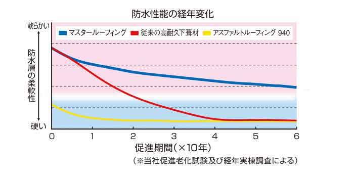 ルーフィング寿命曲線