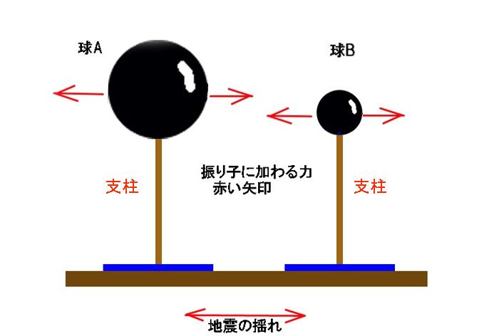地震と倒壊の説明図