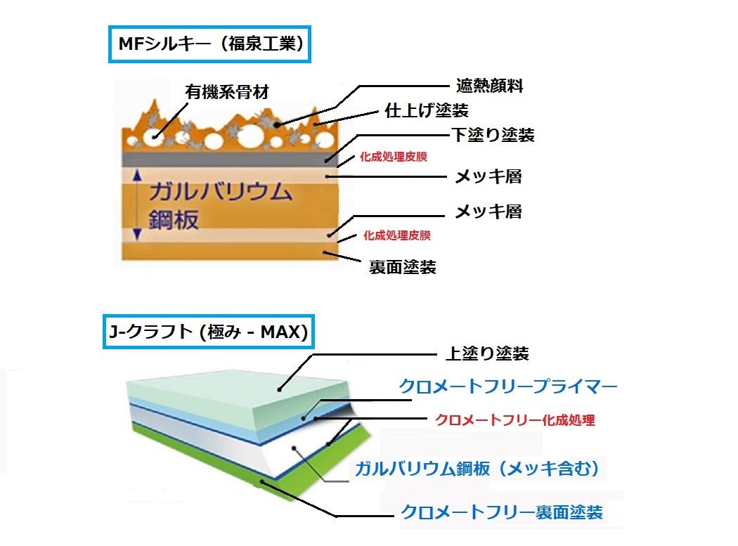 MFとJ-クラフトの表面構成