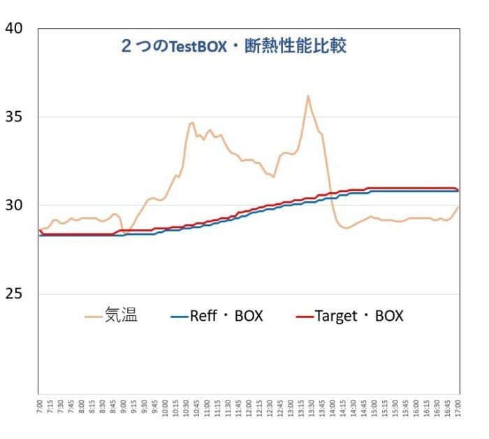 2つの実験BOX校正グラフ