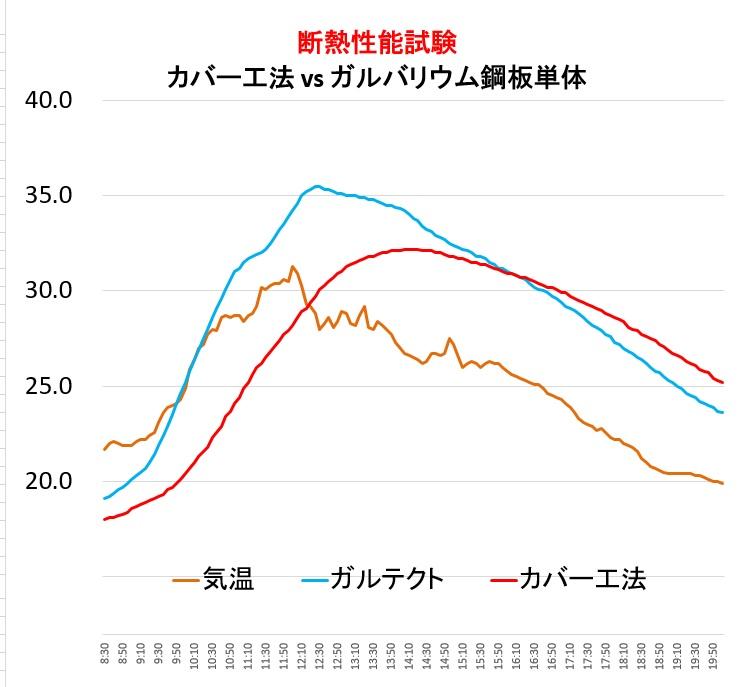断熱性能カバー工法vs横暖ルーフαS