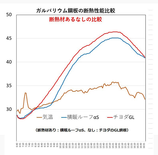 断熱材なし&あり性能グラフ