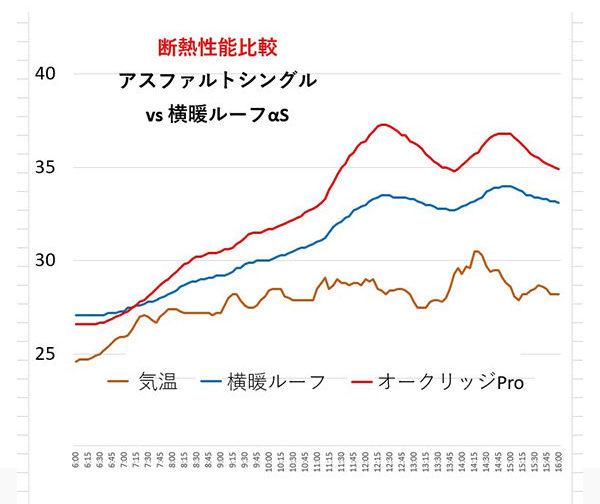 シングル vs 横暖ルーフαS断熱性能比較