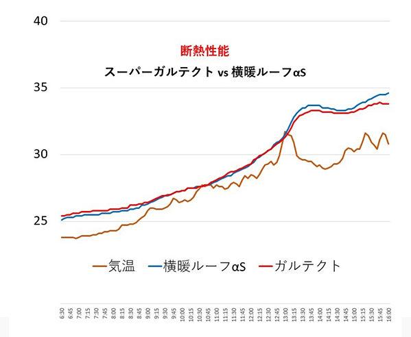 断熱性能比較 スーパーガルテクト vs 横暖ルーフαS