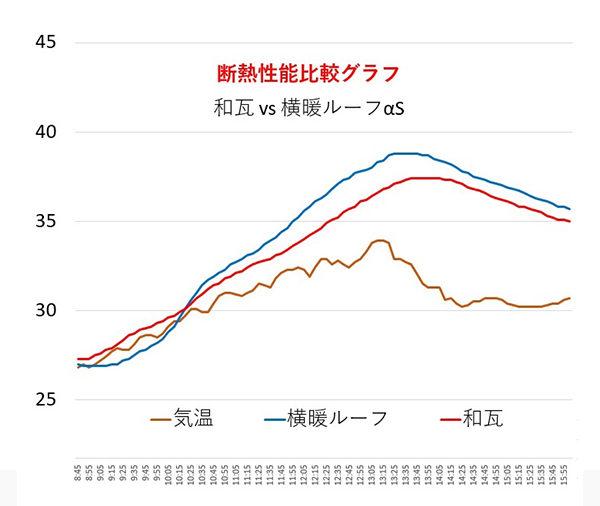 瓦 vs 横暖ルーフαSの断熱性能比較
