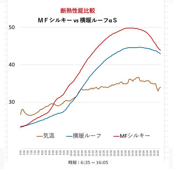 MFシルキー vs 横暖ルーフαS断熱性能比較
