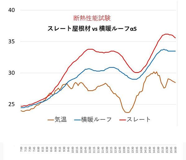 KMEWスレート vs 横暖ルーフαS断熱性能比較