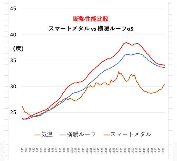 スマートメタル vs 横暖ルーフαS断熱性能比較
