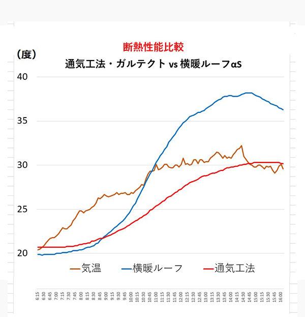 通気工法 vs 横暖ルーフαS断熱性能比較