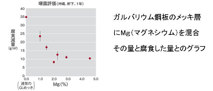 腐食量vsマグネシウム量グラフ