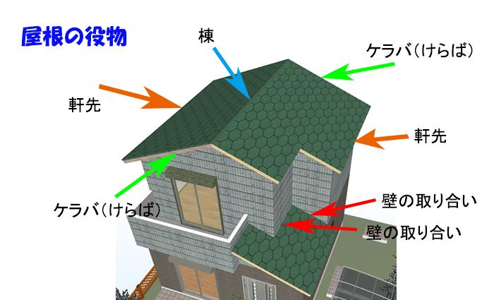 ガルガリウム鋼板屋根の役物
