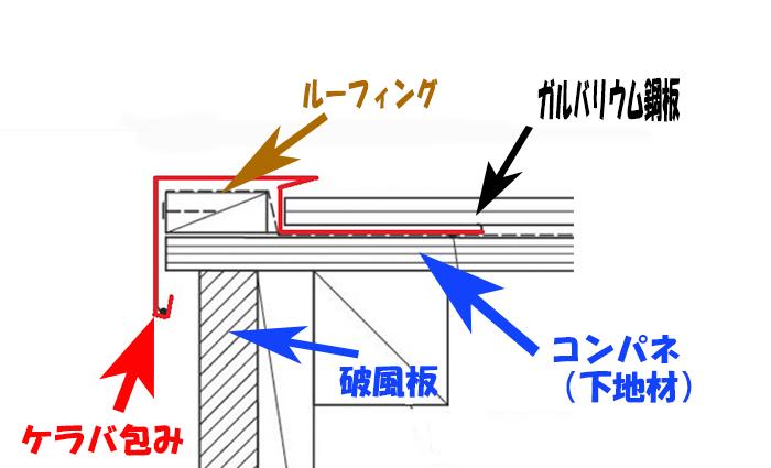 ケラバ包みの断面図