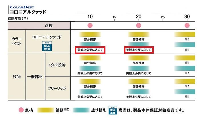 KMEW社カラーベストのメンテ計画