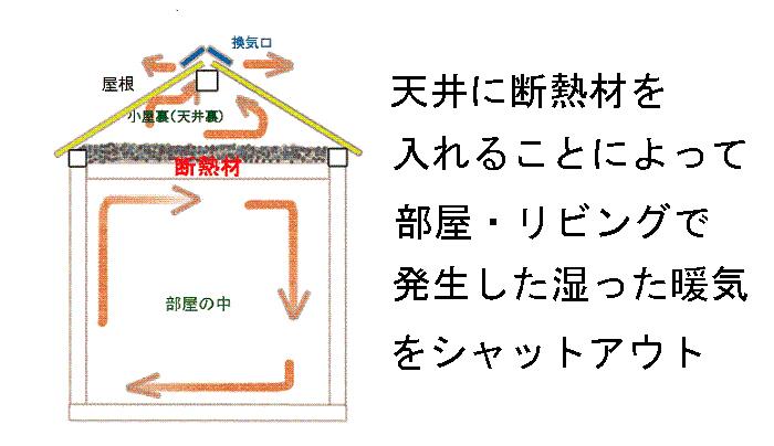 天井断熱、結露の防止