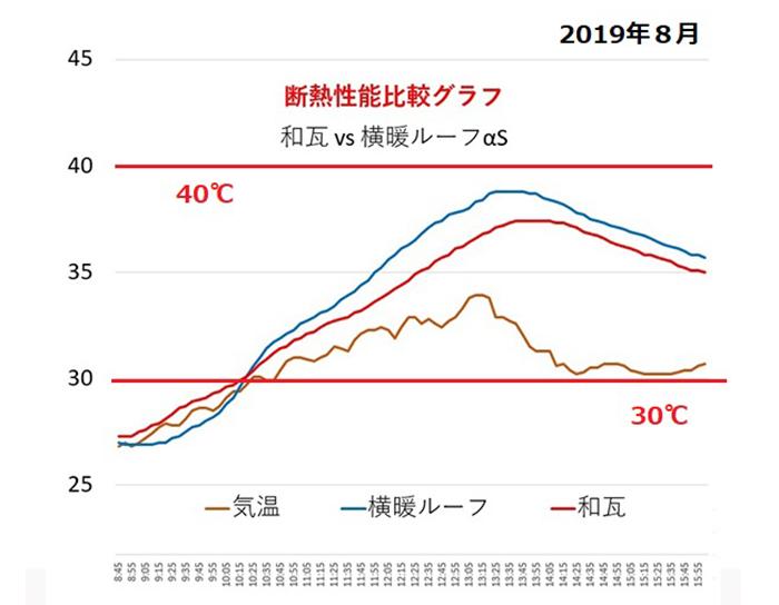 瓦とガルバリウム鋼板の断熱比較グラフ